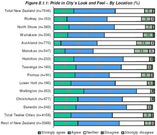 Graph of 'pride in look & feel' across NZ cities
