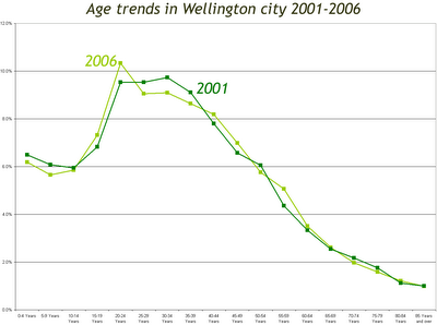 Wellington City age structure trends 2001-2006