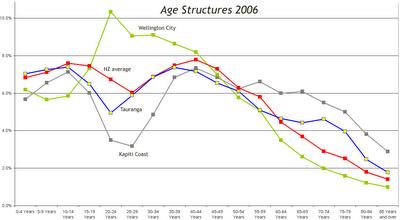 Age structures 2006: Wellington, Kapiti, Tauranga, NZ