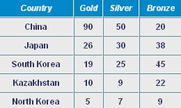 Medal Board Asian Games