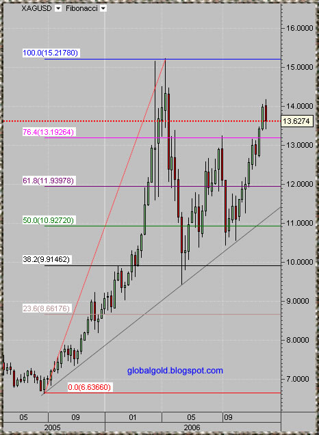 spot silver weekly chart