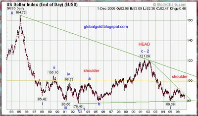 US Dollar Index (USDX) Long term Elliott  Wave