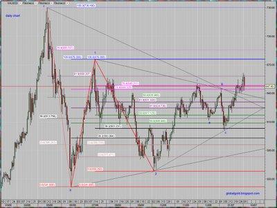 spot gold chart