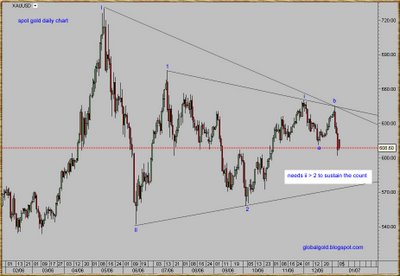spot gold daily chart (xauusd)