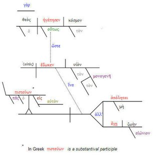 John 3 16 Diagrammed in Greek   More Random Thoughts from
