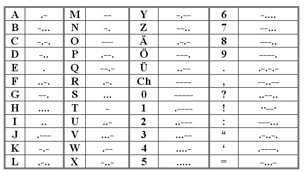 Did You Know Morse Code American And International Morse Code