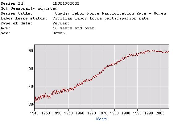 female participation in the labor force of pakistan 27 per cent: india's female labour-force participation rate and it is falling  while  slightly more women work in india than in pakistan (27 per.
