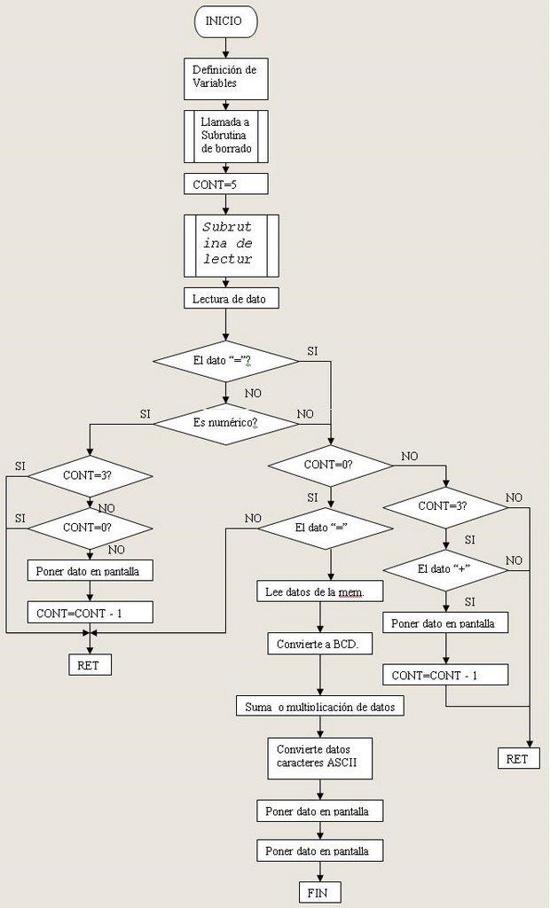 tranferencia de datos y contador de programas