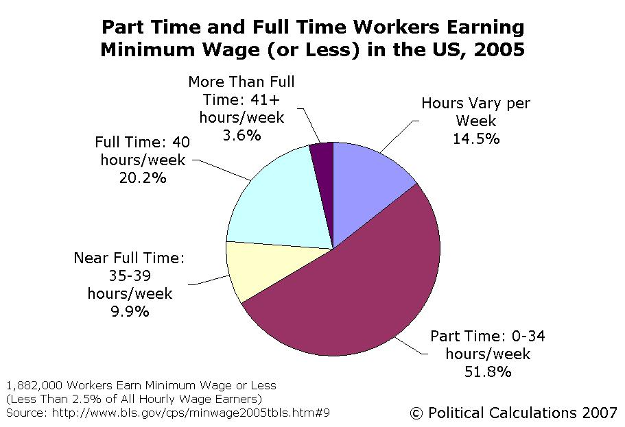 about part vs full time hours.