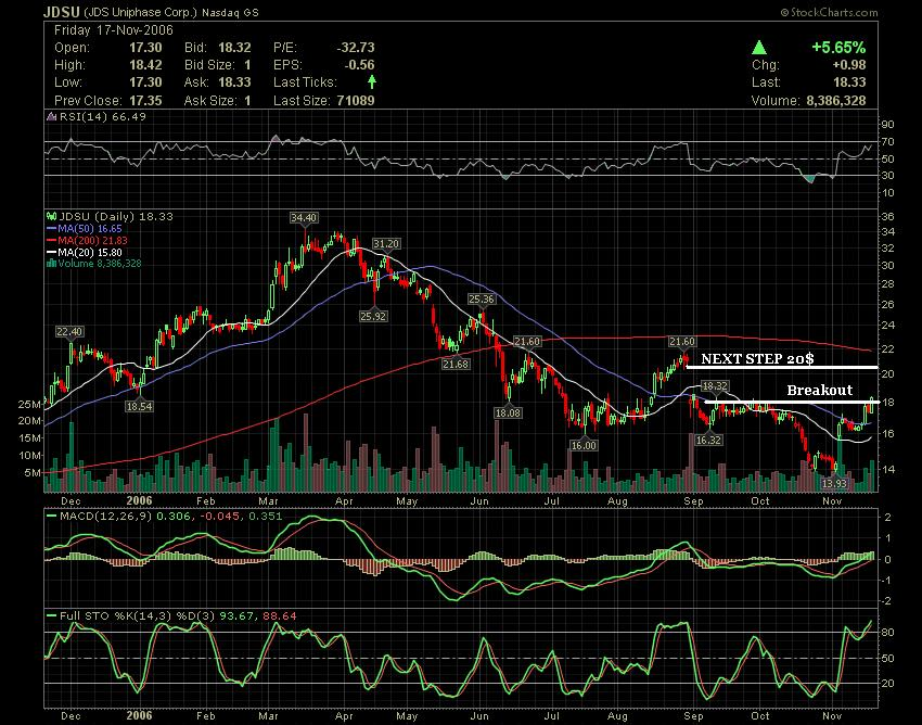 JDSU Breakout !! Bullish stocks - AC Investor Blog