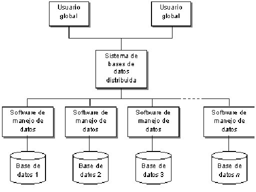 Sistema De Bases de Datos Homogeneo