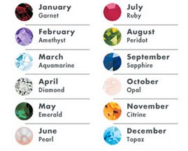 "The Month""s Birthstones"