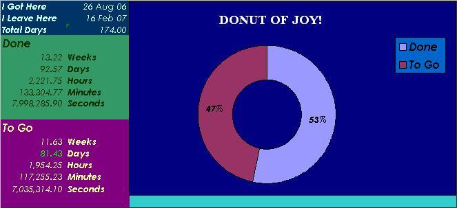 Donut Of Misery