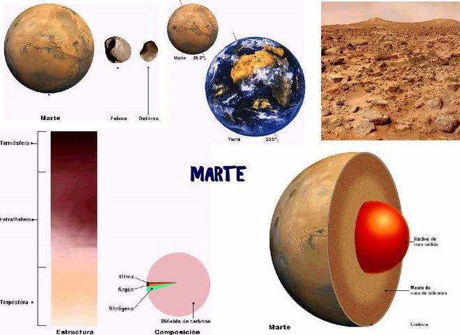 MARTE, algunas regiones