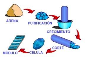 Construcción de las Células Solares