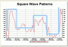 + + + Square Wave Pattern + + +