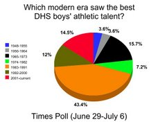 TIMES POLL: Which Era Had the Top Male Athletic Talent?