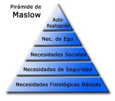 Las necesidades según Maslow