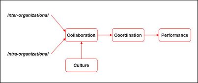 Concept: From Collaboration to Performance