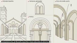 Esquema de la arquitectura románica