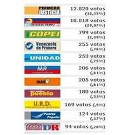 Resultados electorales elecciones presidenciales 2006 en El Hatillo