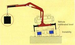 Safe Lift Illustration #3