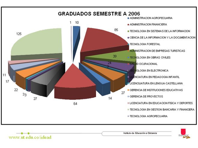 GRADUADOS A DE 2006 IDEAD-UT