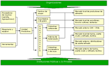 Esquema de la Cadena Productiva de Oleaginosas (Soya)