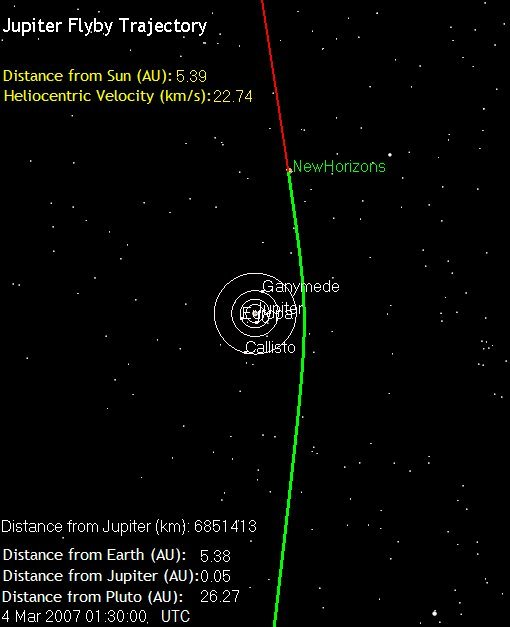 New Horizons' Current Position