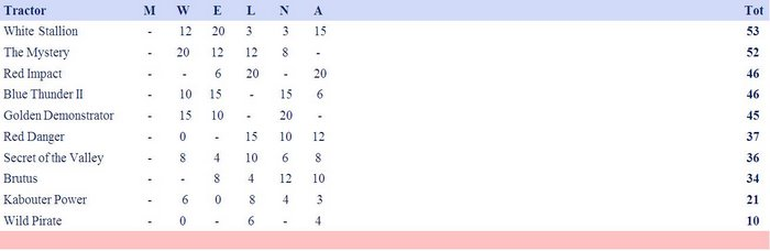 Stand competitie 4,5 ton supersport