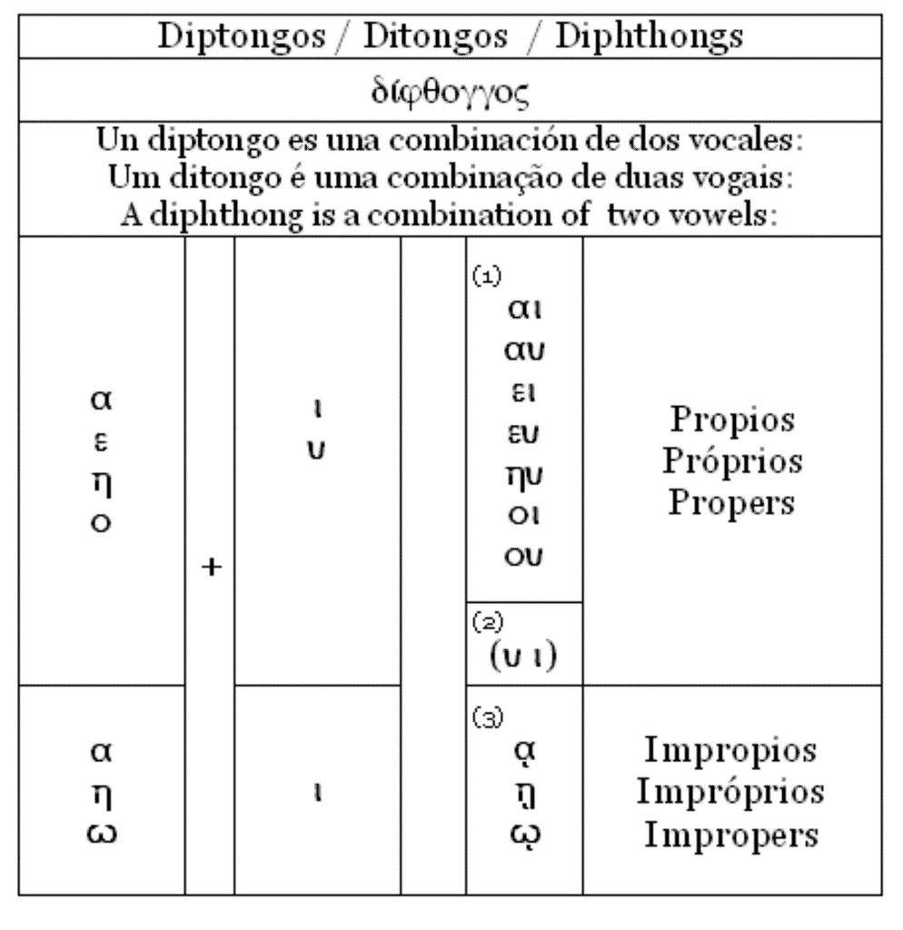 la primera vocal ser una vocal abierta y la segunda vocal siempre ser una vocal cerrada por lo tanto es un diptongo pero no es un diptongo