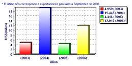 Total exportacion FOB