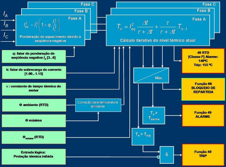 Diagrama de Blocos para a implementação de proteção contra sobrecarga térmica (Função 49).