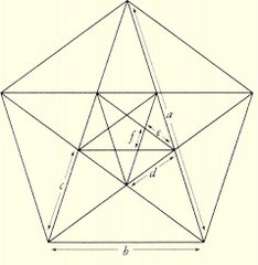 Geometrical calculus of the Pentagram