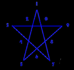 The Davinci Pentagram