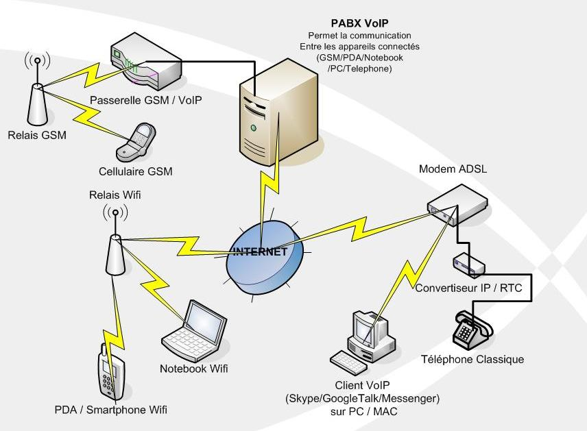dissertation on voip Dissertation approval sheet this is to certify that the dissertation entitled design of pstn-voip gateway with inbuilt pbx & sip extensions for wireless medium.