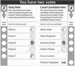MMP Voting
