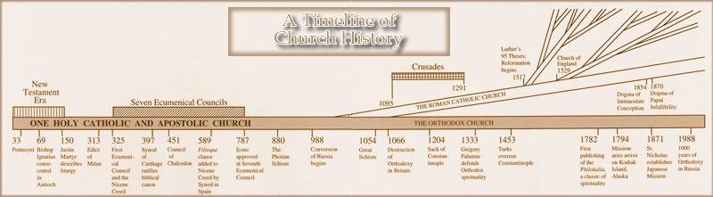 Orthodoxy. The Original Undivided Church. Since 33 A.D.