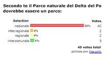"""Risultati """"vota il Parco del Delta che vorresti"""":"""