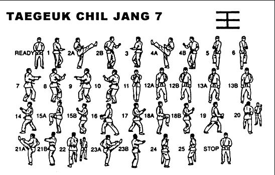 """TAEGUK CHIL YANG - Significa """"GAN"""" que representa una pausa decisiva con gran energía en los movim."""