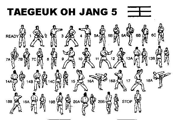 """TAEGUK O YANG - Significa """"SON"""" que representa un cambio impetuoso y firme como el viento"""