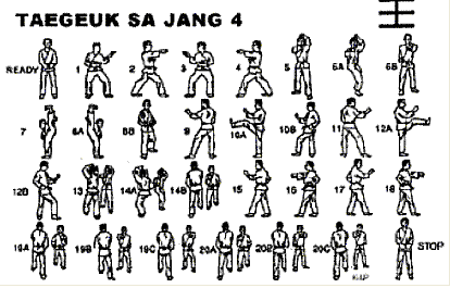 """TAEGUK SA YANG - Significa """"CHIN"""" que representa la postura con sublimidad y dignidad"""