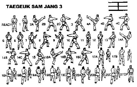 """TAEGUK SAM YANG - Significa """"YI"""" que representa la claridad y el ardor, como una llama"""