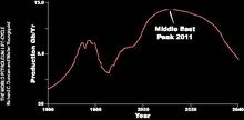 Hubbert's Curve