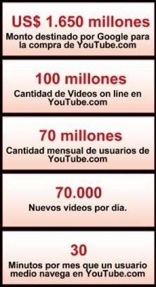 YouTube en números