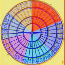 ruota o la roulette di Numeris