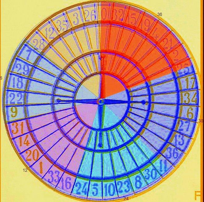 la ruota o roulette di Numeris