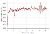 Heart rate graph for 21/11/06 Run