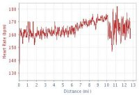 Heart rate graph for 27/11/06 run