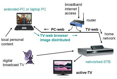 active-TV technology for PC